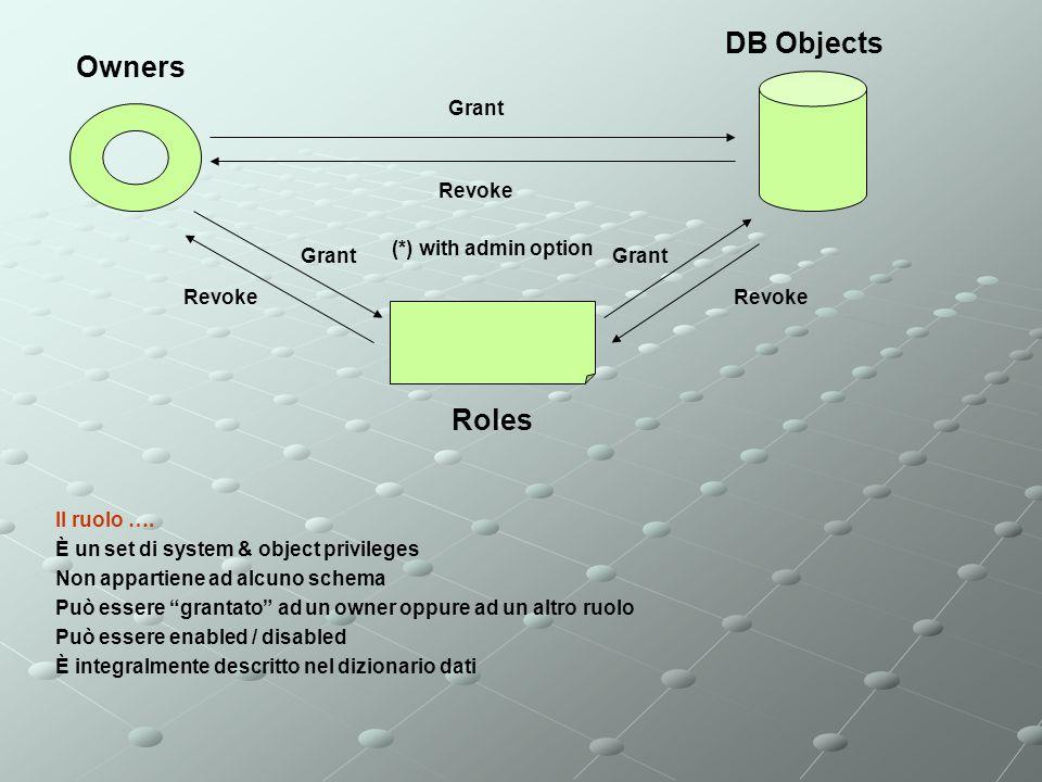 Owners Roles DB Objects Grant Revoke Grant Revoke Grant Revoke (*) with admin option Il ruolo …. È un set di system & object privileges Non appartiene