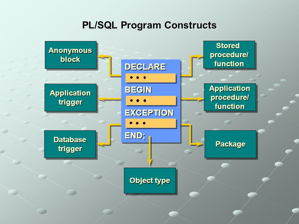 PL/SQL Program Constructs Anonymous block Database trigger Application trigger Stored procedure/ function PackagePackage Application procedure/ function DECLARE BEGIN EXCEPTION END; Object type