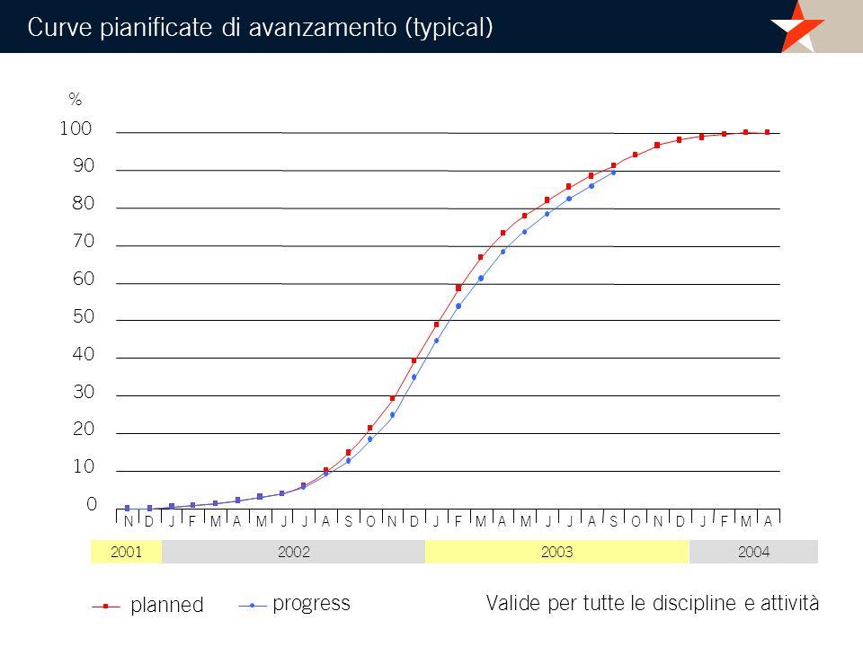 planned progress 0 10 20 30 40 50 60 70 80 90 100 2002200320042001 % NDJMFAMJJASONDJMFAMJJASONDJMFA Valide per tutte le discipline e attività Curve pi