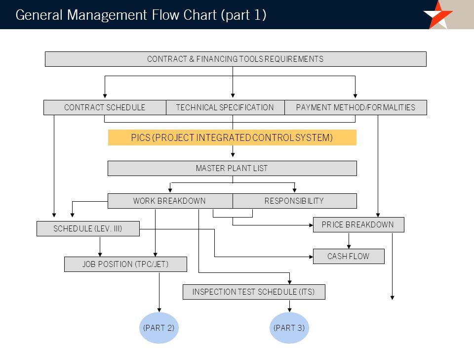 SCHEDULE (LEV. III) WORK BREAKDOWN PRICE BREAKDOWN JOB POSITION (TPC/JET) INSPECTION TEST SCHEDULE (ITS) CASH FLOW (PART 2)(PART 3) RESPONSIBILITY CON