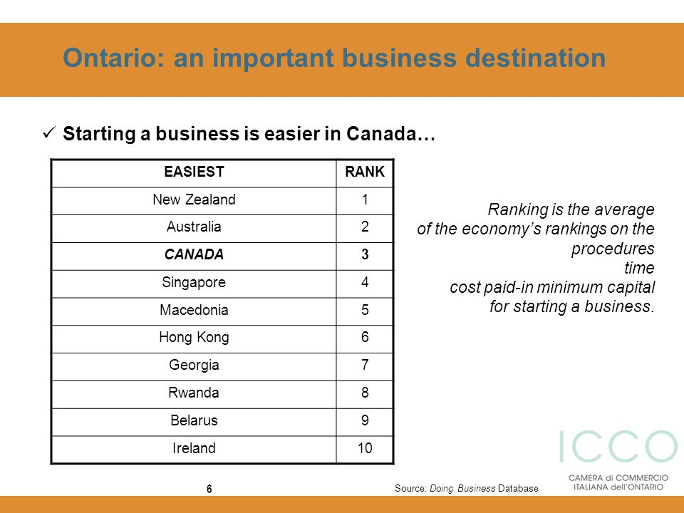 6 Ontario: an important business destination Source: Doing Business Database Starting a business is easier in Canada… EASIESTRANK New Zealand1 Austral