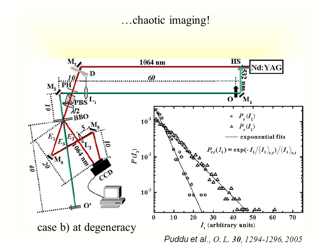 Puddu et al., O. L. 30, 1294-1296, 2005 …chaotic imaging! case b) at degeneracy