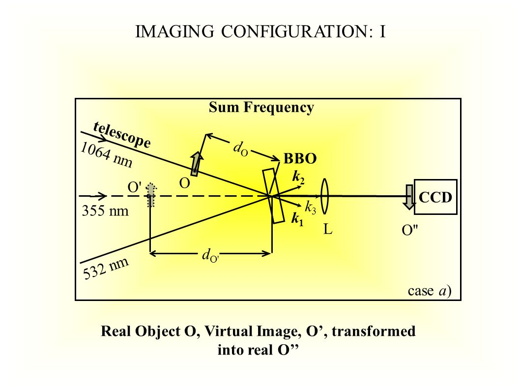 O O O L BBO telescope dOdO x l dO dO CCD 355 nm 1064 nm O k3k3 k2k2 k1k1 Difference Frequency 532 nm case b) IMAGING CONFIGURATION : II Real Object O, Virtual Image, O, transformed into Real O