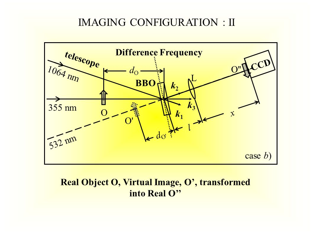 O BBO dO dO CCD 355 nm 1064 nm O O k3k3 k2k2 k1k1 532 nm dOdO case c) Difference Frequency - Real Object IMAGING CONFIGURATION : III Real Object O, Real Image O