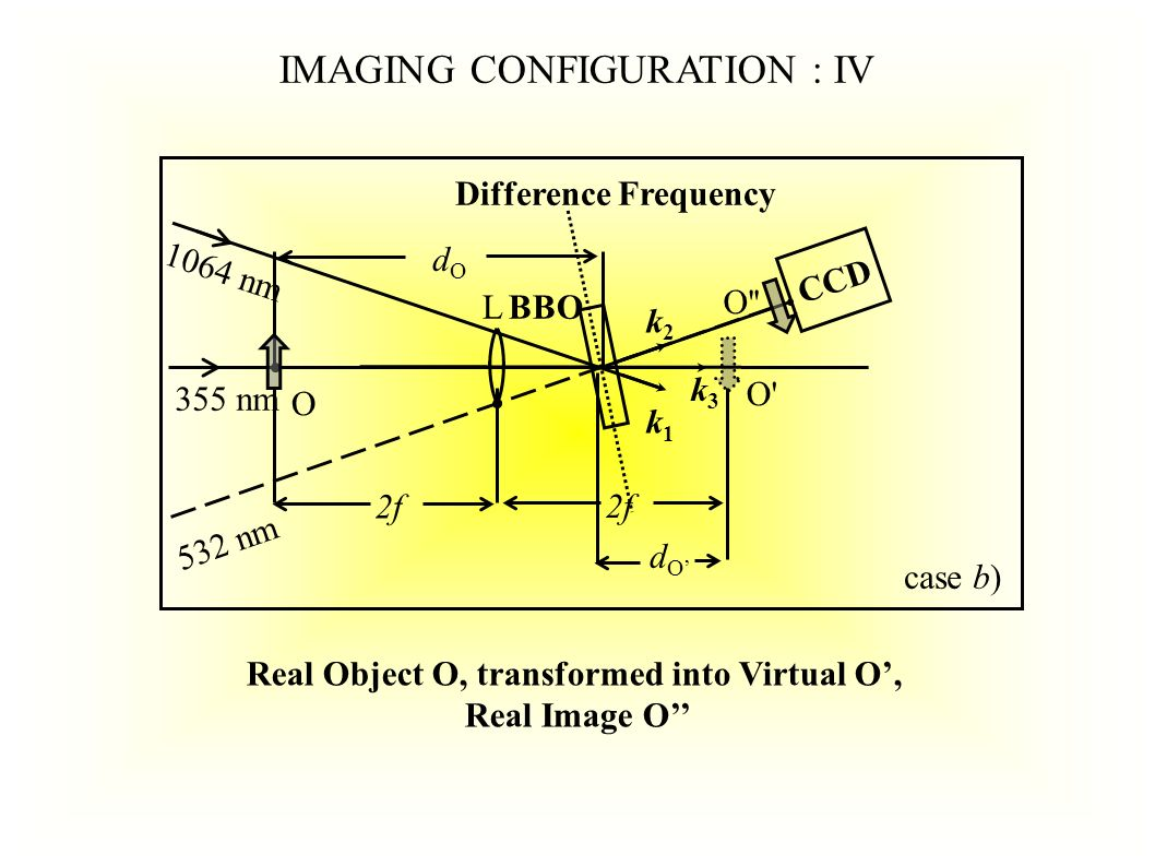 O O O LBBO dOdO CCD 355 nm 1064 nm O k3k3 k2k2 k1k1 Difference Frequency 532 nm case b) 2f IMAGING CONFIGURATION : IV Real Object O, transformed into Virtual O, Real Image O dOdO