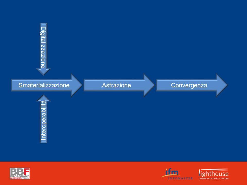 Smaterializzazione Astrazione Convergenza Digitalizzazione Interoperabilità
