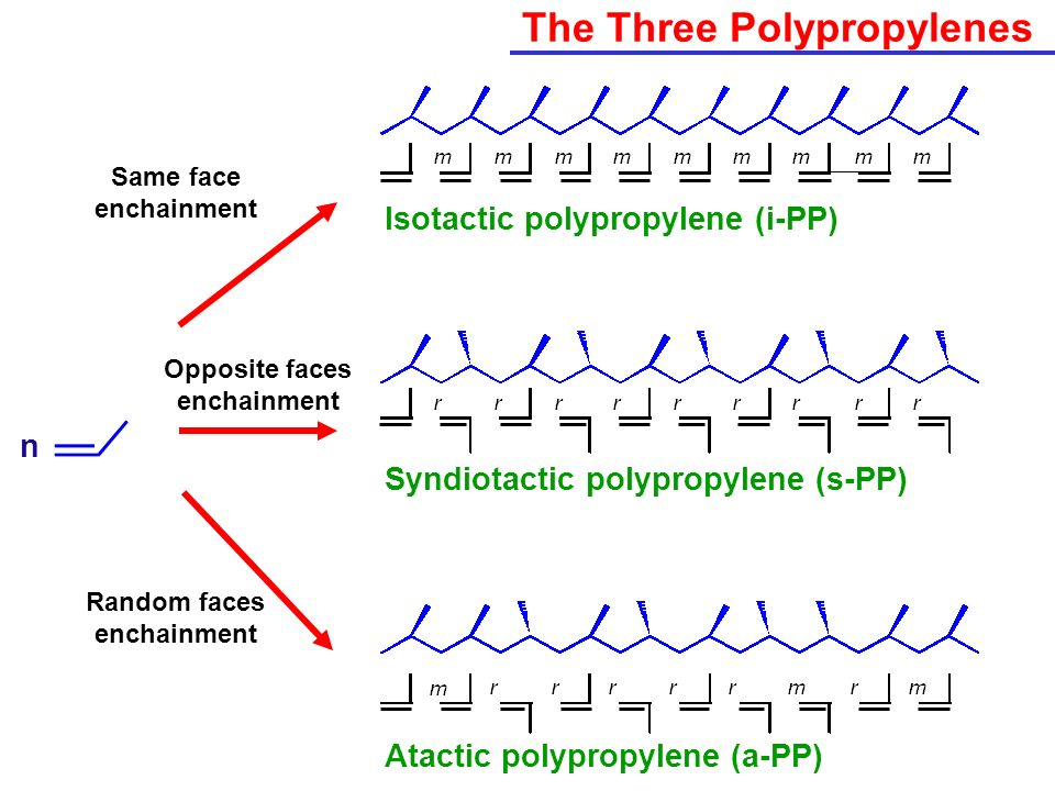 The Three Polypropylenes Isotactic polypropylene (i-PP) Syndiotactic polypropylene (s-PP) Atactic polypropylene (a-PP) n Same face enchainment Opposit