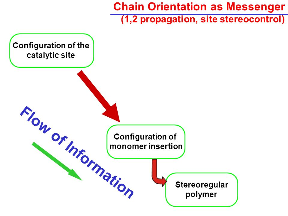 Chain Orientation as Messenger (1,2 propagation, site stereocontrol) Flow of Information Configuration of the catalytic site Configuration of monomer