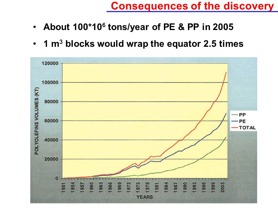 Consequences of the discovery About 100*10 6 tons/year of PE & PP in 2005 1 m 3 blocks would wrap the equator 2.5 times