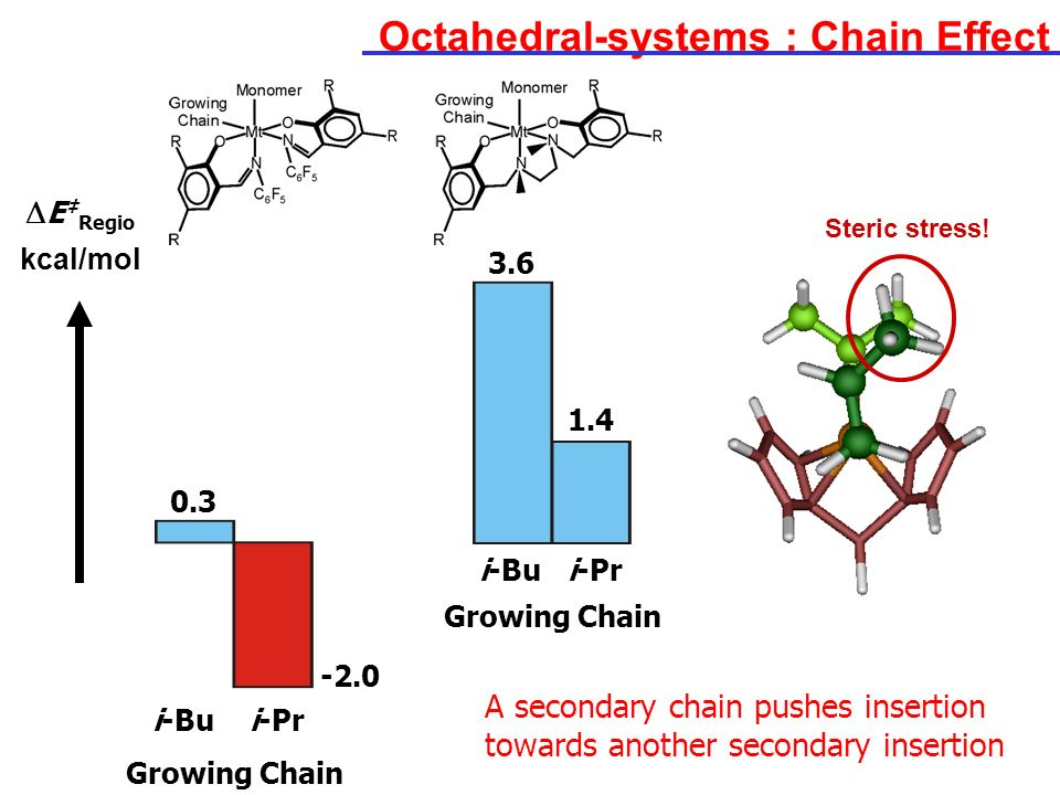 Octahedral-systems : Chain Effect Growing Chain E Regio kcal/mol 3.6 -2.0 1.4 i-Bui-Pr 0.3 Growing Chain i-Bui-Pr Steric stress! A secondary chain pus