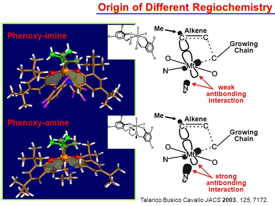Origin of Different Regiochemistry Phenoxy-imine Phenoxy-amine Talarico Busico Cavallo JACS 2003, 125, 7172. weak antibonding interaction strong antib