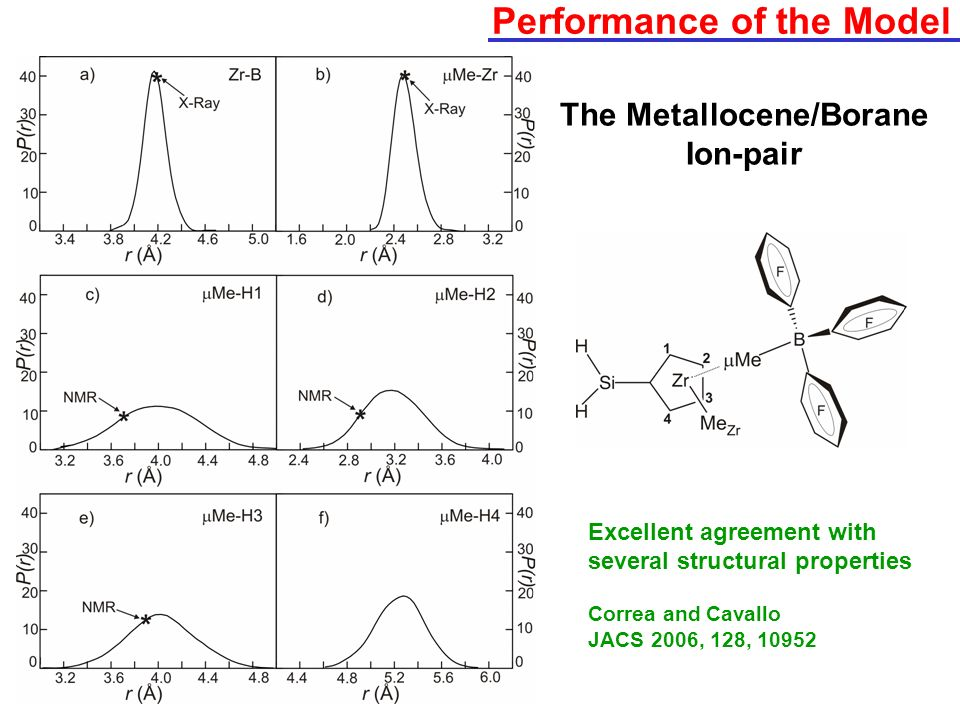 Performance of the Model Excellent agreement with several structural properties Correa and Cavallo JACS 2006, 128, 10952 The Metallocene/Borane Ion-pa