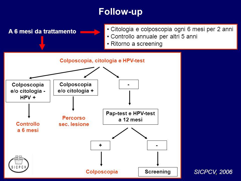 Citologia e colposcopia ogni 6 mesi per 2 anni Controllo annuale per altri 5 anni Ritorno a screening Follow-up SICPCV, 2006 Colposcopia, citologia e