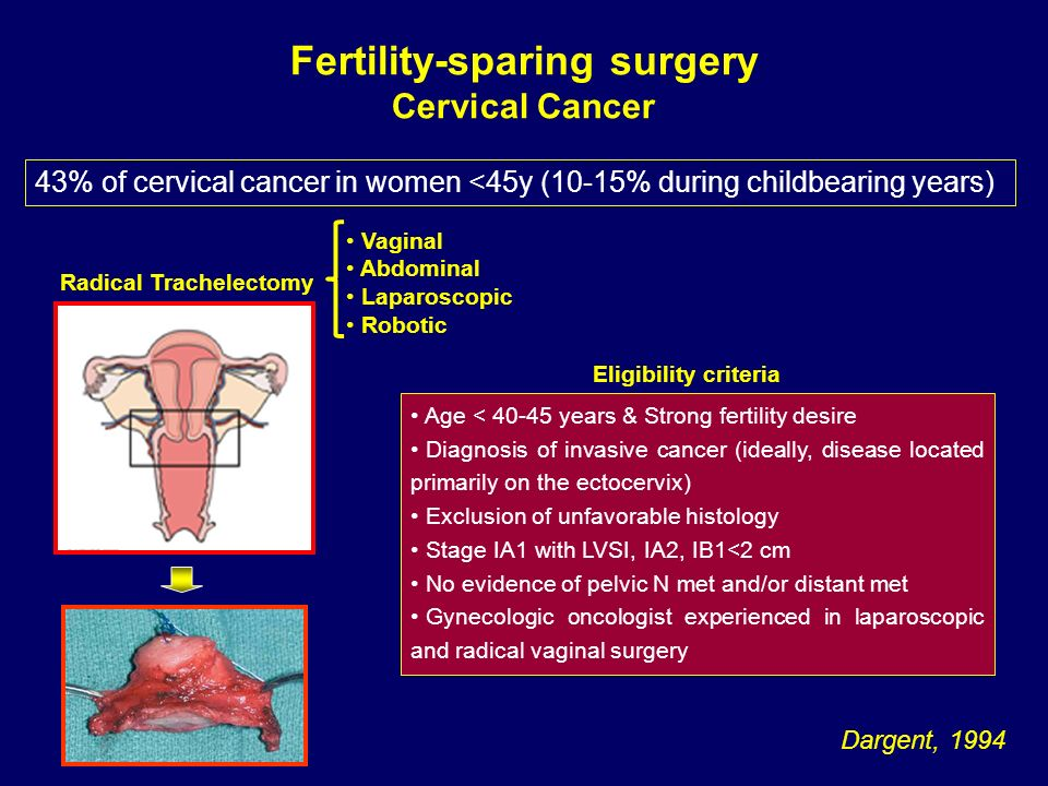 Fertility-sparing surgery Cervical Cancer Radical Trachelectomy Eligibility criteria Dargent, 1994 43% of cervical cancer in women <45y (10-15% during
