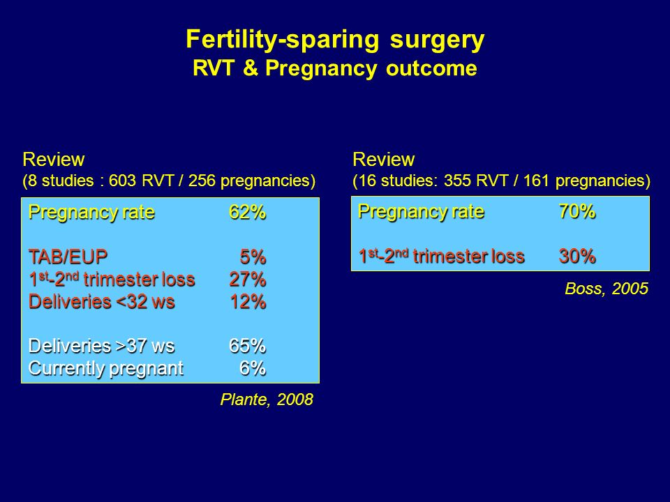 Fertility-sparing surgery RVT & Pregnancy outcome Pregnancy rate 70% 1 st -2 nd trimester loss 30% Review (16 studies: 355 RVT / 161 pregnancies) Boss