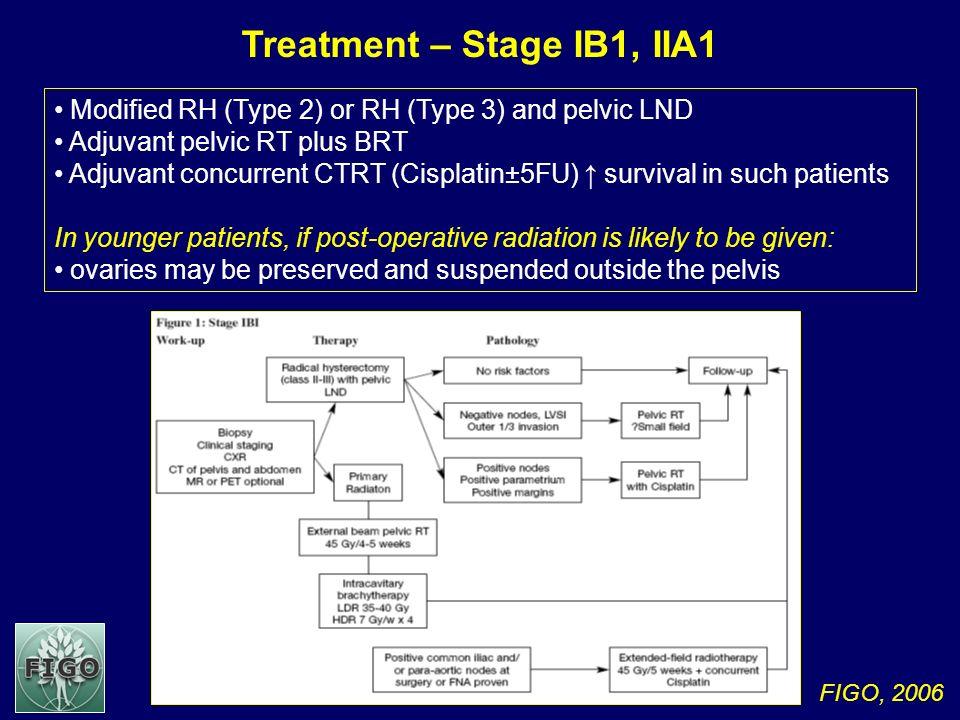 FIGO, 2006 Treatment – Stage IB1, IIA1 Modified RH (Type 2) or RH (Type 3) and pelvic LND Adjuvant pelvic RT plus BRT Adjuvant concurrent CTRT (Cispla