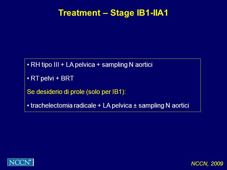 RH tipo III + LA pelvica + sampling N aortici RT pelvi + BRT Se desiderio di prole (solo per IB1): trachelectomia radicale + LA pelvica ± sampling N a