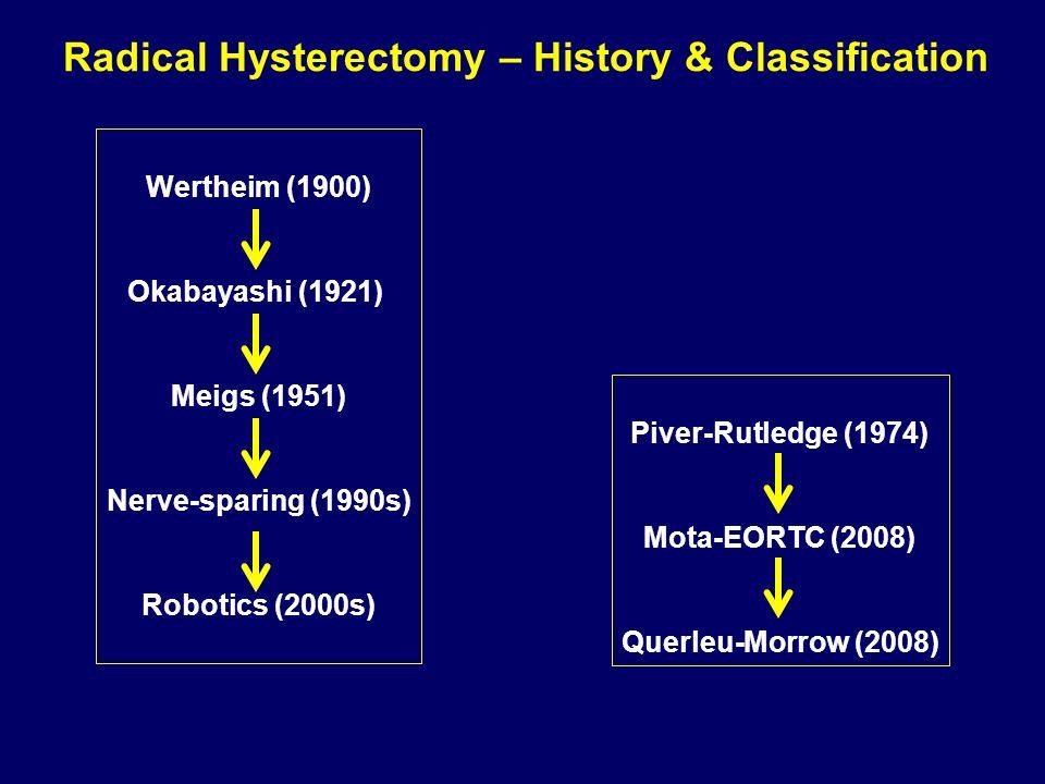 Wertheim (1900) Okabayashi (1921) Meigs (1951) Nerve-sparing (1990s) Robotics (2000s) Piver-Rutledge (1974) Mota-EORTC (2008) Querleu-Morrow (2008) Ra