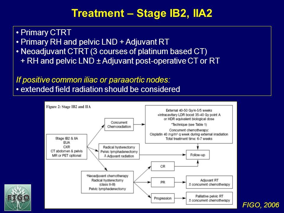 FIGO, 2006 Treatment – Stage IB2, IIA2 Primary CTRT Primary RH and pelvic LND + Adjuvant RT Neoadjuvant CTRT (3 courses of platinum based CT) + RH and