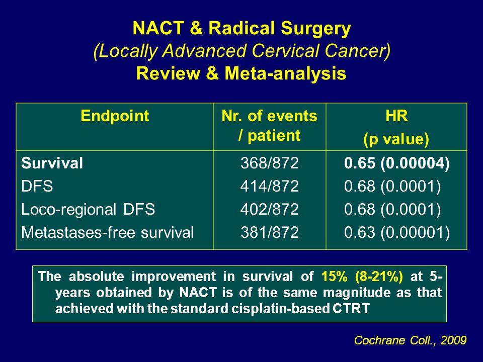 EndpointNr. of events / patient HR (p value) Survival DFS Loco-regional DFS Metastases-free survival 368/872 414/872 402/872 381/872 0.65 (0.00004) 0.
