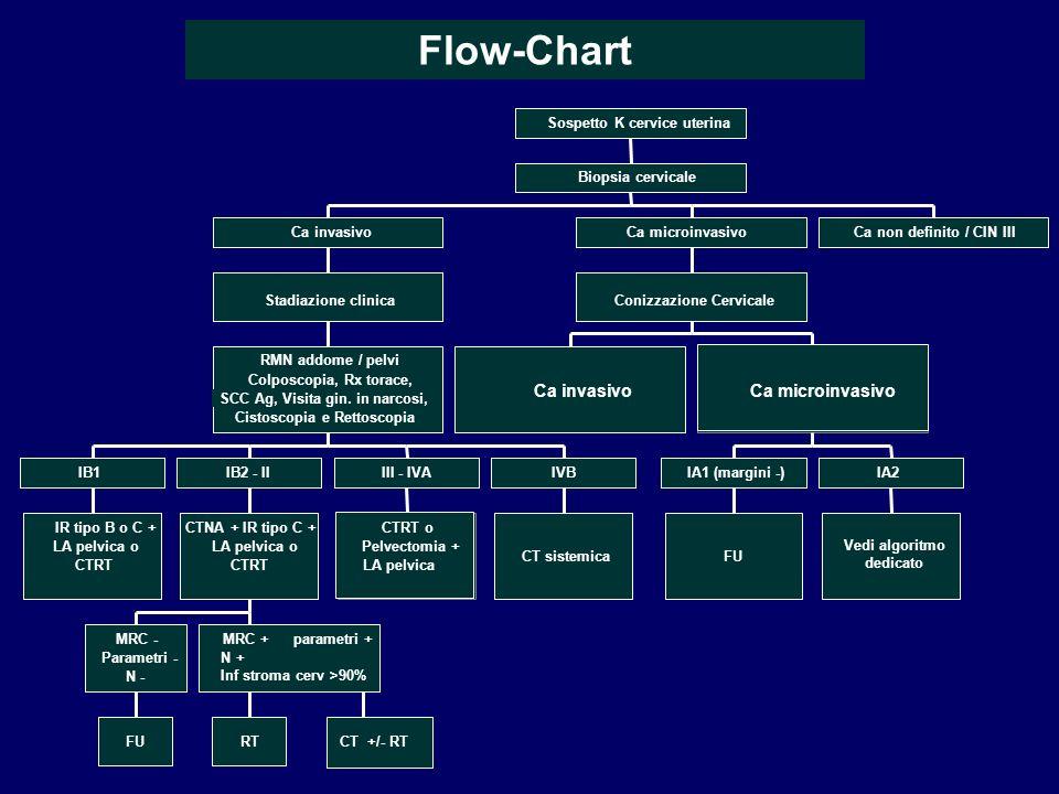 Flow-Chart IR tipo B o C + LA pelvica o CTRT IB1 FU MRC - Parametri - N - RT MRC + parametri + N + Inf stroma cerv >90% CT +/- RT CTNA + IR tipo C + L