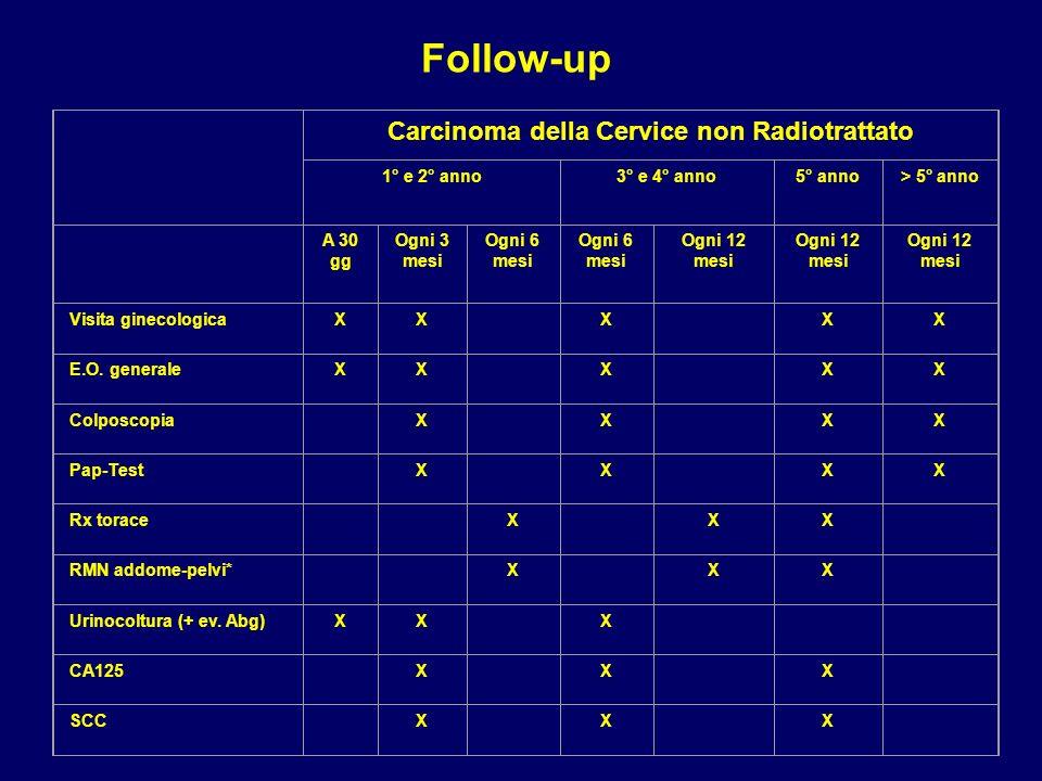 Carcinoma della Cervice non Radiotrattato 1° e 2° anno3° e 4° anno5° anno> 5° anno A 30 gg Ogni 3 mesi Ogni 6 mesi Ogni 12 mesi Visita ginecologicaXX