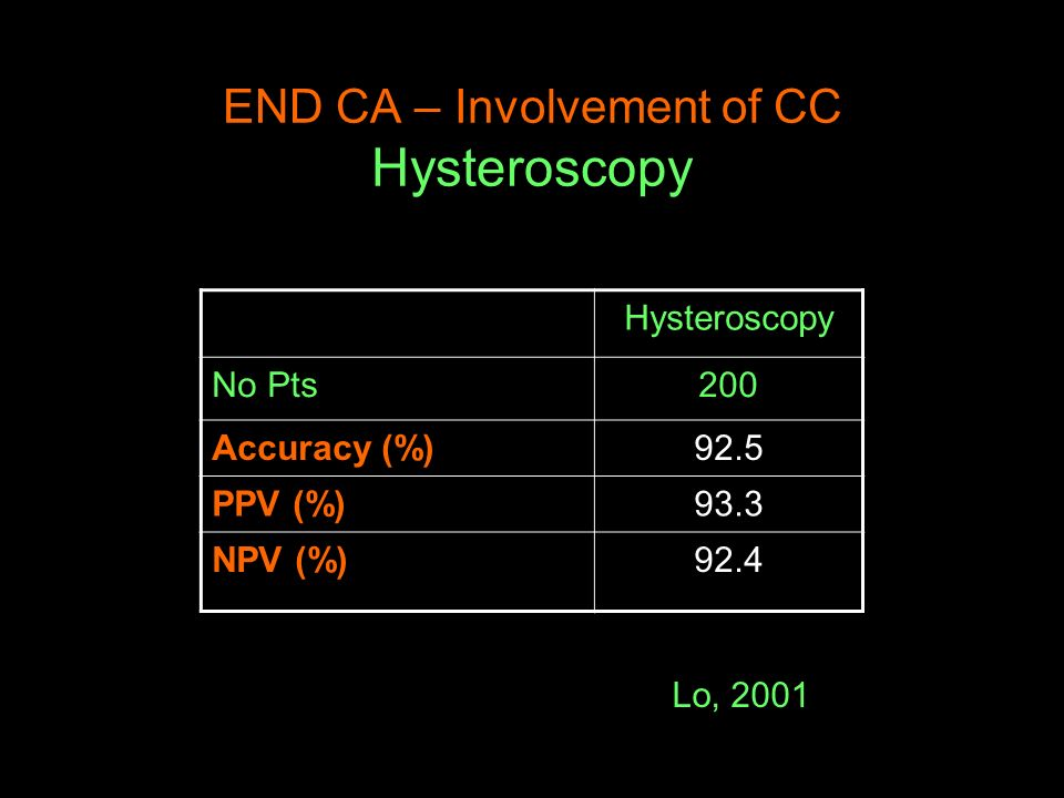 END CA – Involvement of CC Hysteroscopy Hysteroscopy No Pts200 Accuracy (%)92.5 PPV (%)93.3 NPV (%)92.4 Lo, 2001
