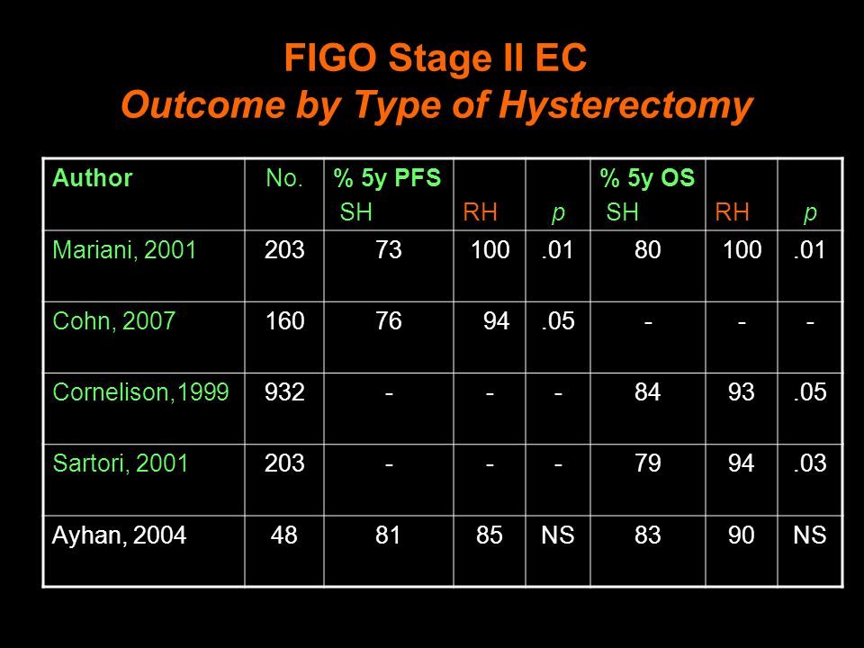 FIGO Stage II EC Outcome by Type of Hysterectomy AuthorNo.% 5y PFS SHRHp % 5y OS SHRHp Mariani, 200120373100.0180100.01 Cohn, 200716076 94.05--- Cornelison,1999932---8493.05 Sartori, 2001203---7994.03 Ayhan, 2004488185NS8390NS