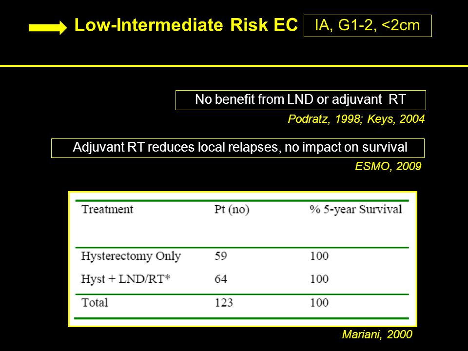 Low-Intermediate Risk EC Mariani, 2000 No benefit from LND or adjuvant RT Podratz, 1998; Keys, 2004 Adjuvant RT reduces local relapses, no impact on survival Adjuvant RT reduces local relapses, no impact on survival ESMO, 2009 IA, G1-2, <2cm