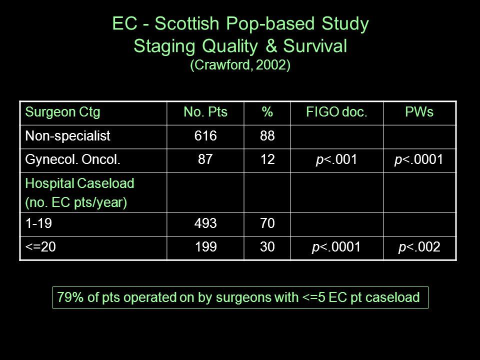 EC - Scottish Pop-based Study Staging Quality & Survival (Crawford, 2002) Surgeon CtgNo.