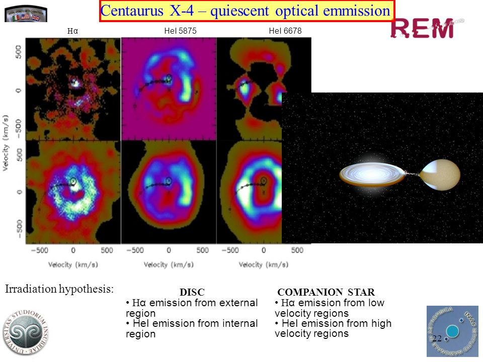 22 Centaurus X-4 – quiescent optical emmission H α HeI 5875 HeI 6678 circular ring-like structure in emission emission from the companion visible hot spot Irradiation hypothesis: DISC H α emission from external region HeI emission from internal region COMPANION STAR H α emission from low velocity regions HeI emission from high velocity regions