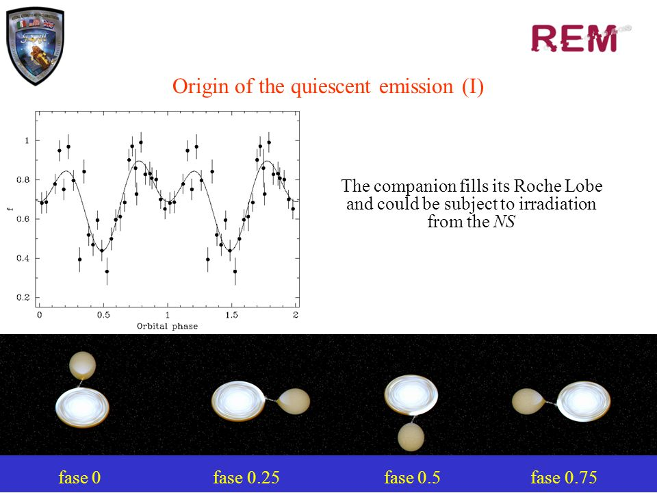 23 Origin of the quiescent emission (I) fase 0 fase 0.25 fase 0.5 fase 0.75 The companion fills its Roche Lobe and could be subject to irradiation from the NS