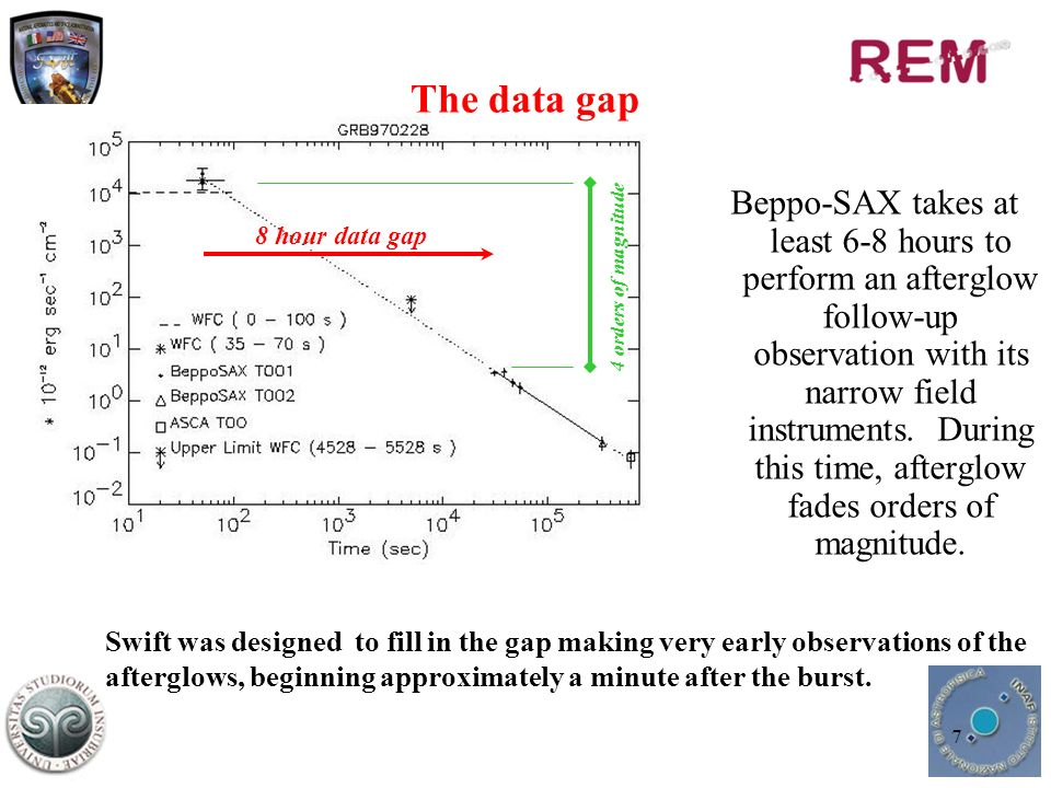 8 Burst Alert Telescope (BAT) –15-150 keV –FOV: 2 steradiants –Centroid accuracy: 1 - 4 X-Ray Telescope (XRT) –0.2-10.0 keV –FOV: 23.6 x 23.6 – centroid accuracy:5 (UVOT) UV/Optical Telescope –30 cm telescope –6 filters (170 nm – 600 nm) –FOV: 17 x 17 –24 th mag sensitivity (1000 sec) –Centroid accuracy 0.5 BAT XRT Spacecraft UVOT BAT UVOT XRT Spacecraft Swift Mission
