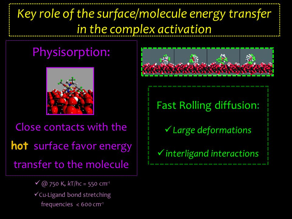 Physisorption: Close contacts with the hot surface favor energy transfer to the molecule Fast Rolling diffusion: Large deformations interligand interactions Key role of the surface/molecule energy transfer in the complex activation @ 750 K, kT/hc = 550 cm -1 Cu-Ligand bond stretching frequencies < 600 cm -1