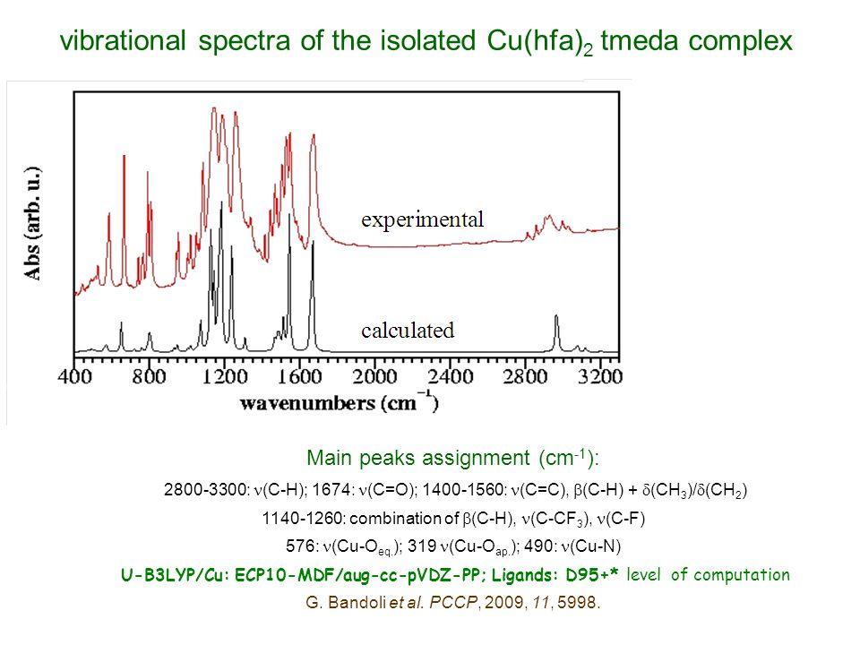 Main peaks assignment (cm -1 ): 2800-3300: (C-H); 1674: (C=O); 1400-1560: (C=C), (C-H) + (CH 3 )/ (CH 2 ) 1140-1260: combination of (C-H), (C-CF 3 ), (C-F) 576: (Cu-O eq.