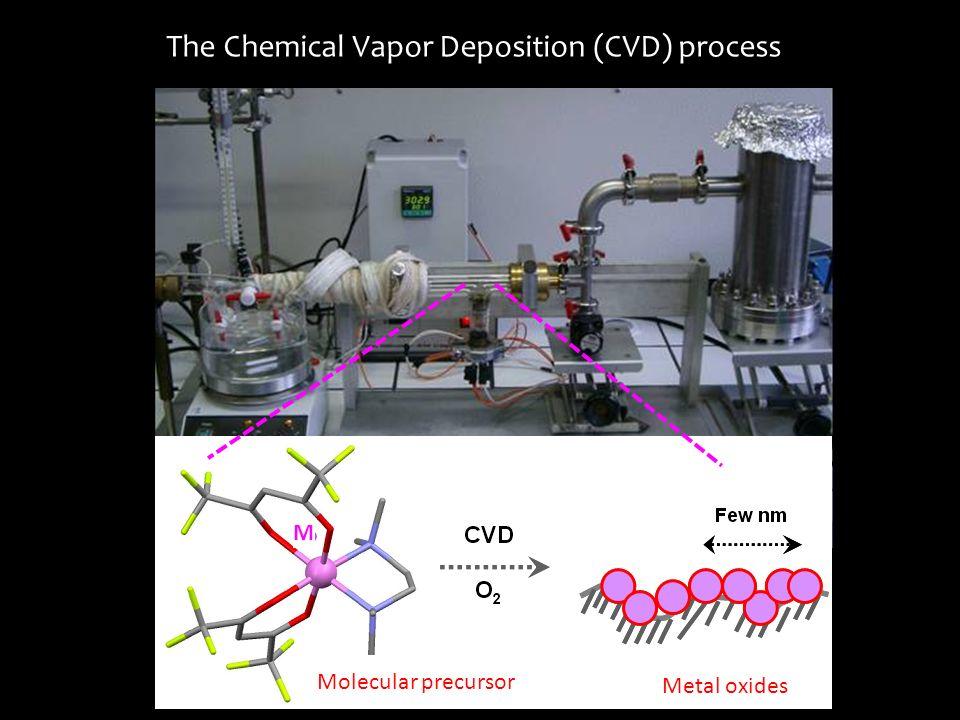 The Chemical Vapor Deposition (CVD) process Molecular precursor Metal oxides M