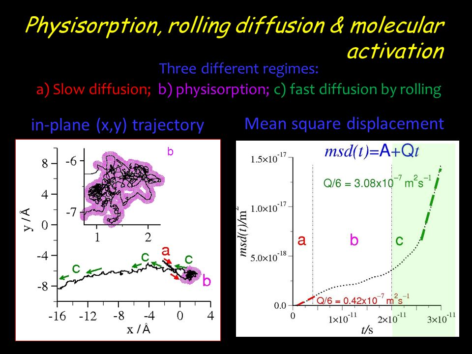 Physisorption, rolling diffusion & molecular activation Three different regimes: fast diffusion by rolling a) Slow diffusion; b) physisorption; c) fast diffusion by rolling Mean square displacement Å Å in-plane (x,y) trajectory b