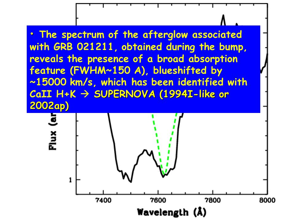 33 SUPERNOVA (1994I-like or 2002ap) The spectrum of the afterglow associated with GRB , obtained during the bump, reveals the presence of a broad absorption feature (FWHM~150 A), blueshifted by ~15000 km/s, which has been identified with CaII H+K SUPERNOVA (1994I-like or 2002ap)