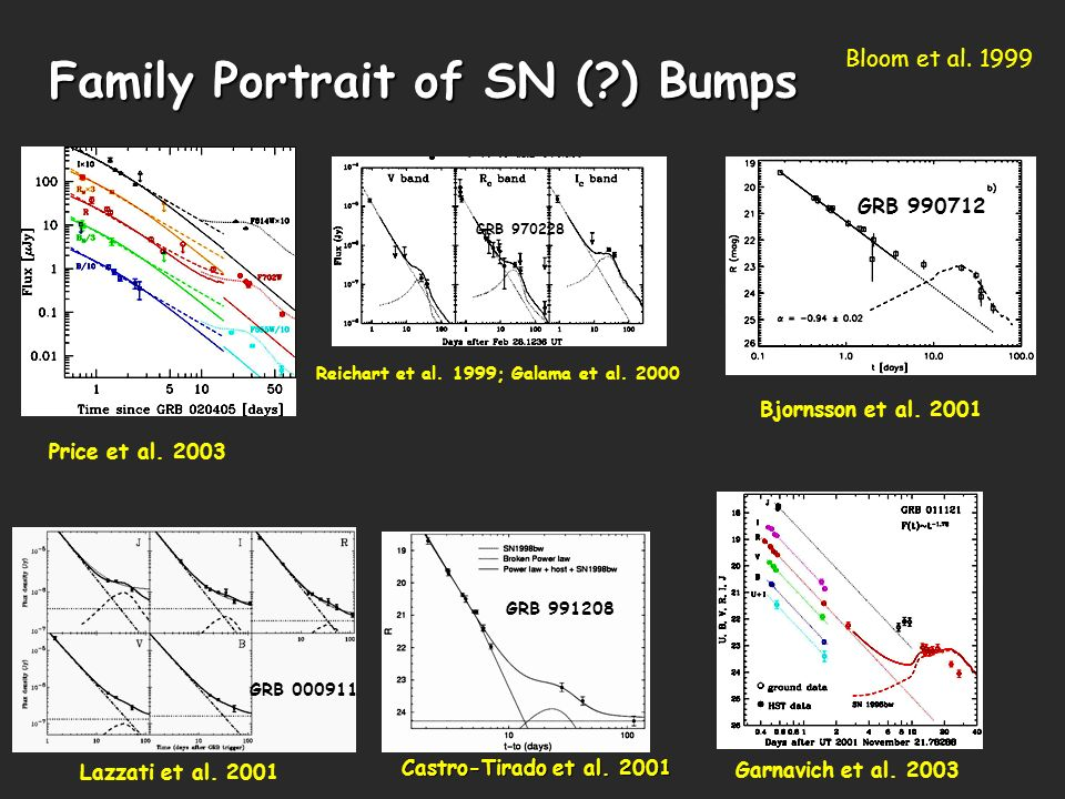 5 Family Portrait of SN ( ) Bumps Reichart et al. 1999; Galama et al.