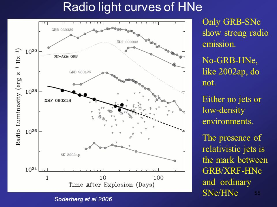55 Radio light curves of HNe Soderberg et al.2006 Only GRB-SNe show strong radio emission.