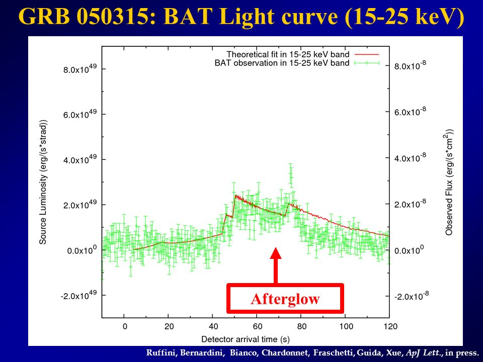 GRB 050315: BAT Light curve (25-50 keV) Ruffini, Bernardini, Bianco, Chardonnet, Fraschetti, Guida, Xue, ApJ Lett., in press.