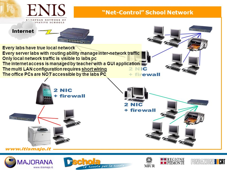 5 MIUR Net-Control School Network Internet Every labs have true local network Every server labs with routing ability manage inter-network traffic Only local network traffic is visible to labs pc The internet access is managed by teacher with a GUI application The multi LAN configuration requires short wiring The office PCs are NOT accessible by the labs PC