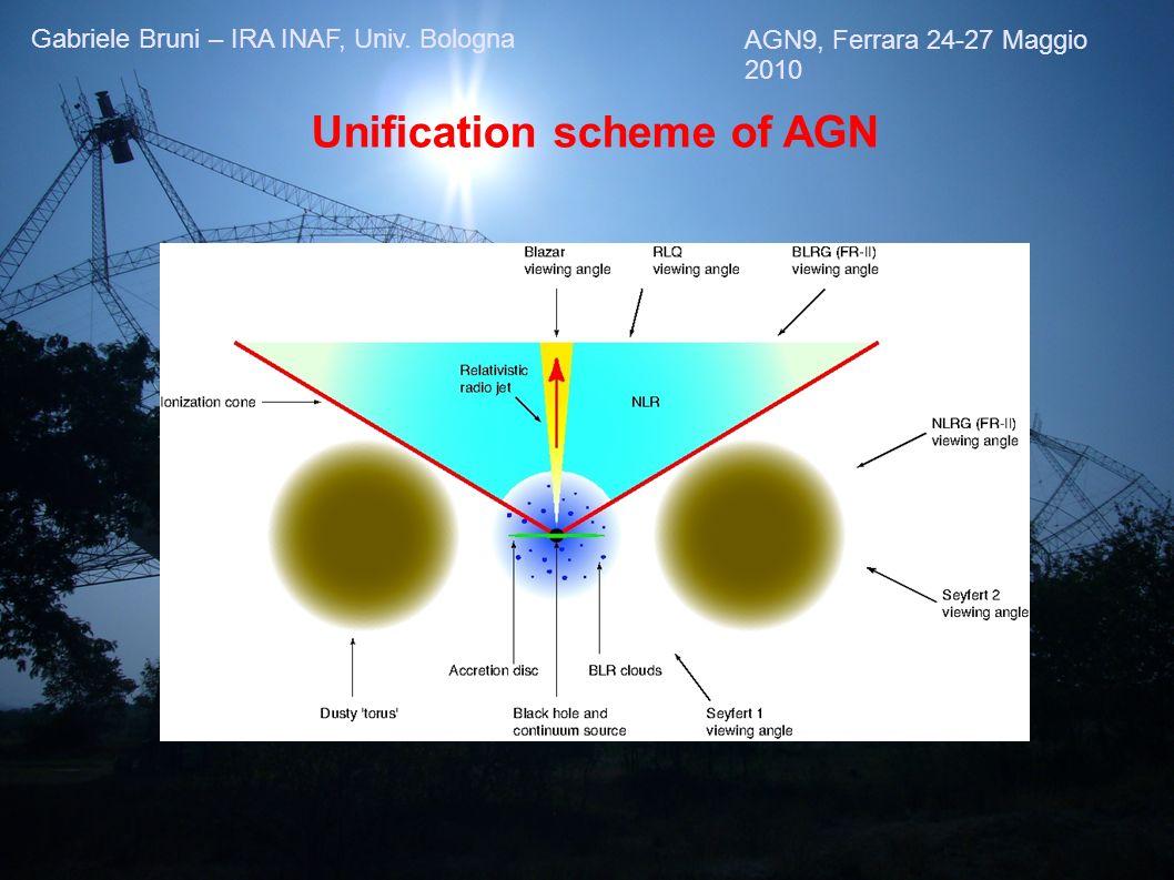 Unification scheme of AGN AGN9, Ferrara 24-27 Maggio 2010 Gabriele Bruni – IRA INAF, Univ. Bologna