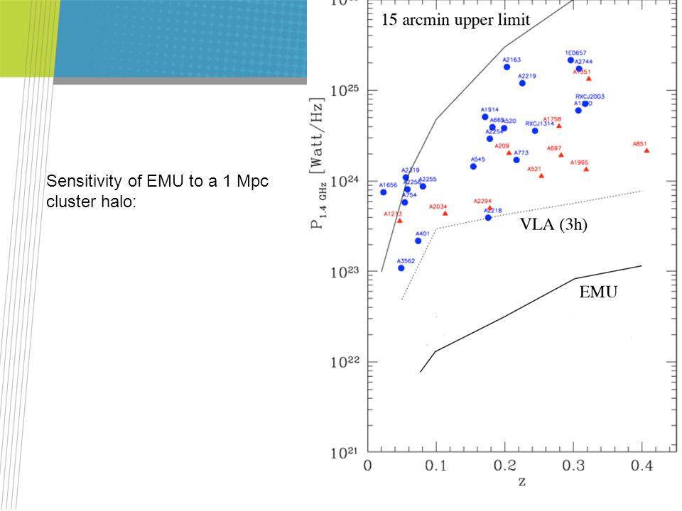 Sensitivity of EMU to a 1 Mpc cluster halo: