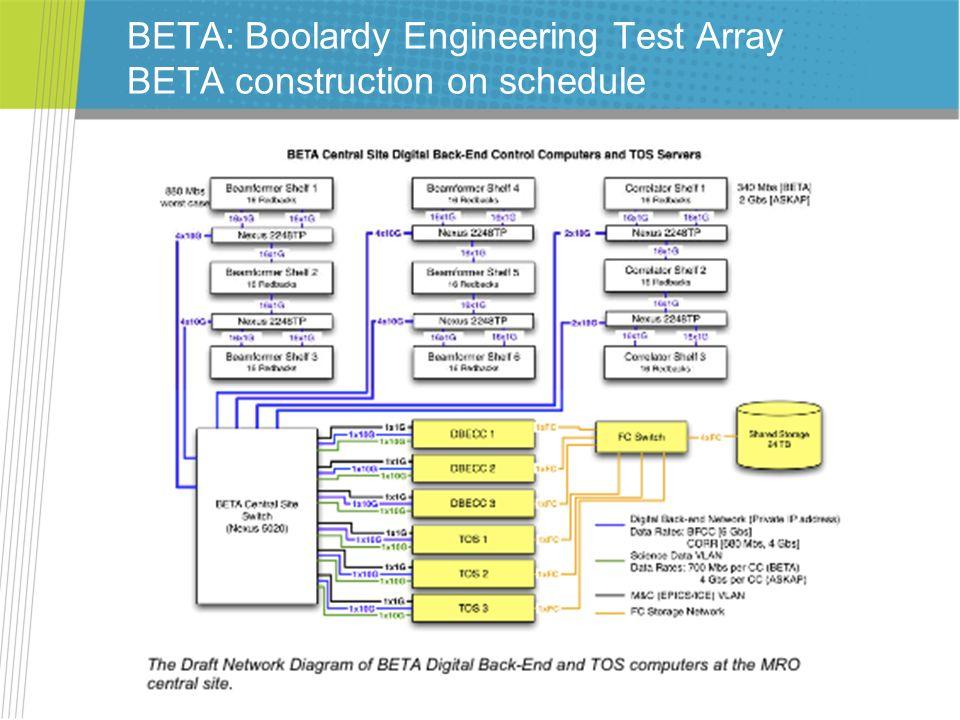 BETA: Boolardy Engineering Test Array BETA construction on schedule