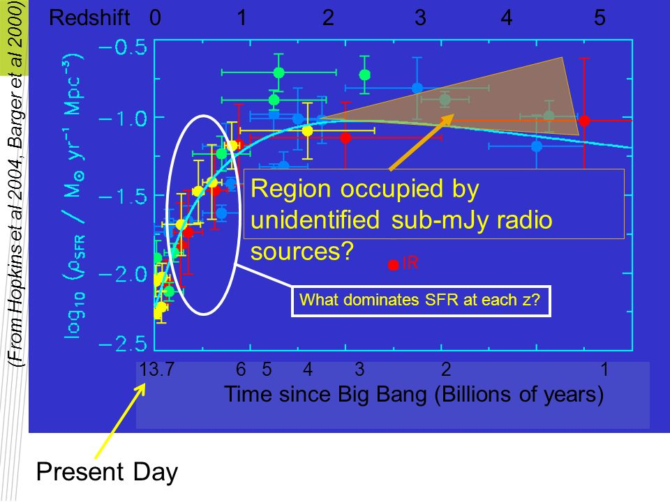 Region occupied by unidentified sub-mJy radio sources? (From Hopkins et al 2004, Barger et al 2000) What dominates SFR at each z? Present Day Redshift