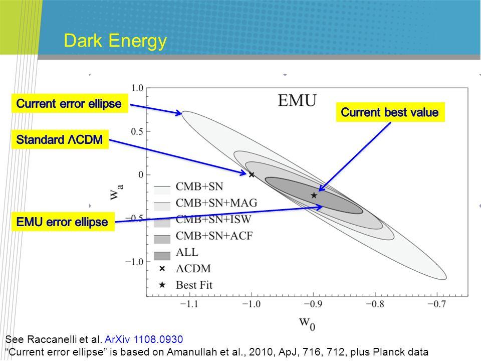 Dark Energy See Raccanelli et al. ArXiv 1108.0930 Current error ellipse is based on Amanullah et al., 2010, ApJ, 716, 712, plus Planck data