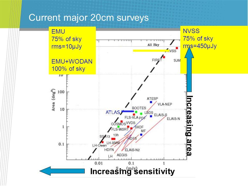 Current major 20cm surveys NVSS 75% of sky rms=450μJy EMU 75% of sky rms=10μJy EMU+WODAN 100% of sky Increasing sensitivity Increasing area