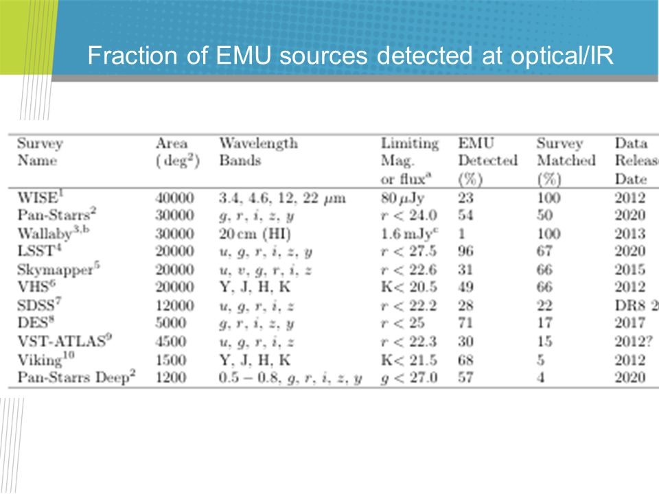 Fraction of EMU sources detected at optical/IR