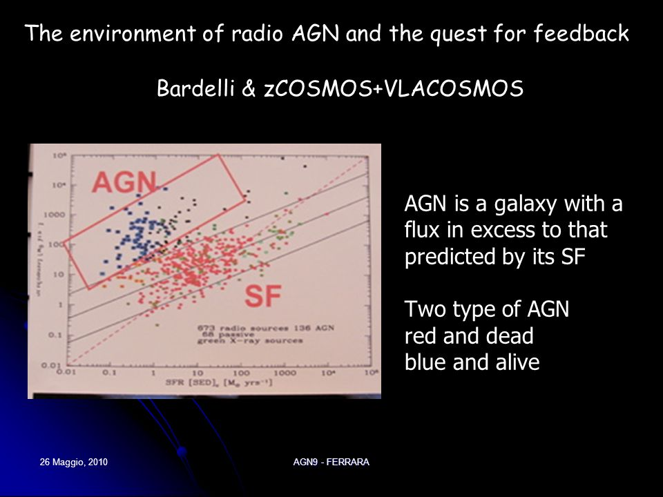 26 Maggio, 2010AGN9 - FERRARA AGN is a galaxy with a flux in excess to that predicted by its SF Two type of AGN red and dead blue and alive Bardelli & zCOSMOS+VLACOSMOS The environment of radio AGN and the quest for feedback